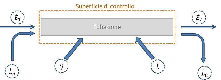 Bilancio energetico tubazione