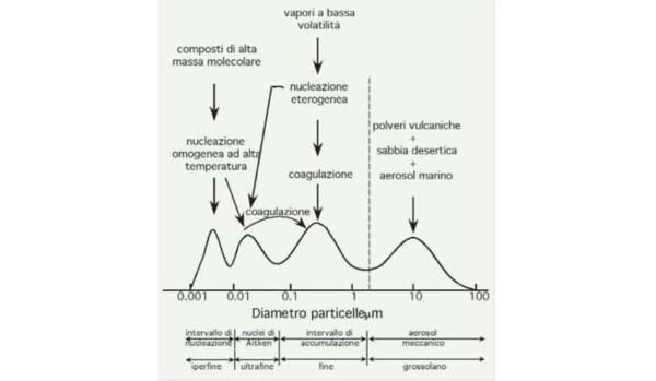 Particolato aeriforme, classi dimensionali e processi di coagulazione