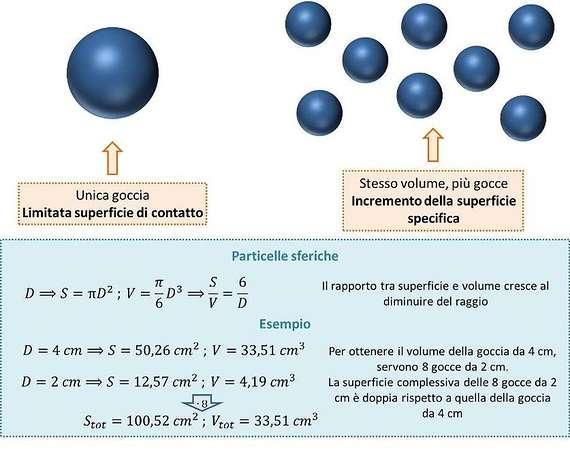 Dimensioni del particolato e inalabilità