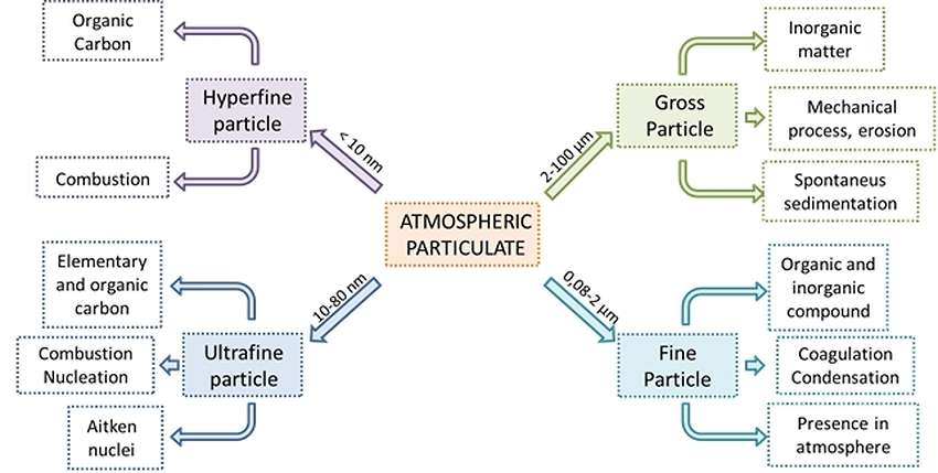 atmospheric particulates, genes and dimensional classes