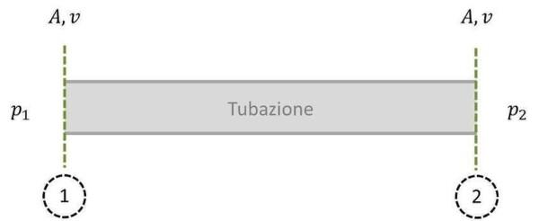 Perdite di carico tubazione
