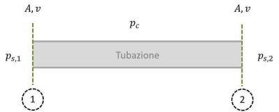 Perdite di carico della tubazione