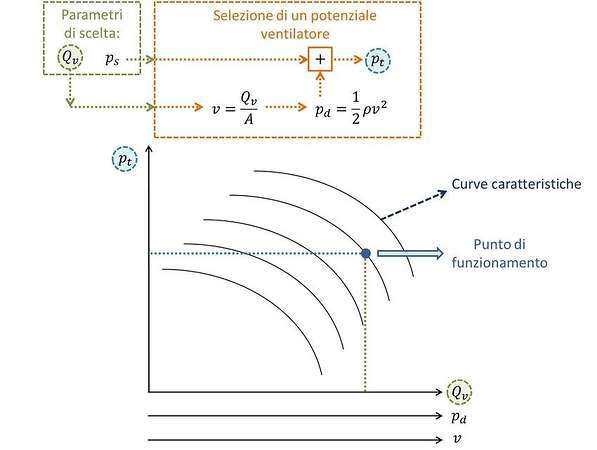 Parametri di scelta del ventilatore