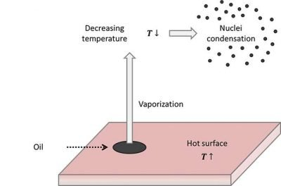 Condensation of oil mist