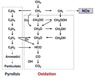 Kinetic combustion methane