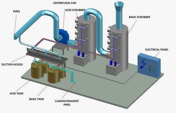 Two stage abatement system