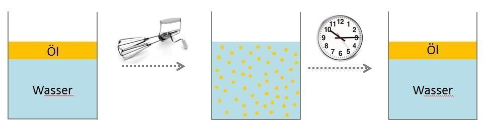 Stabilität einer Emulsion