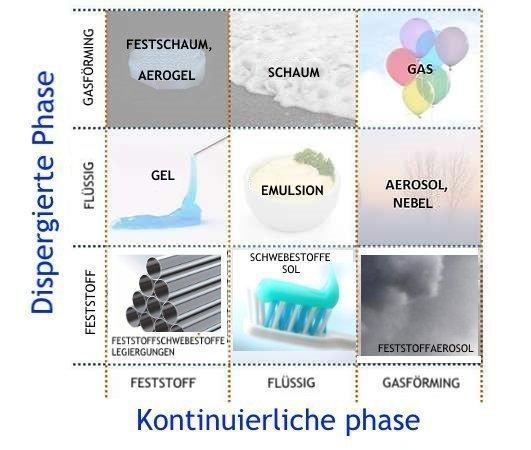 Flüssige und gasförmige Phasen in Ölnebeln