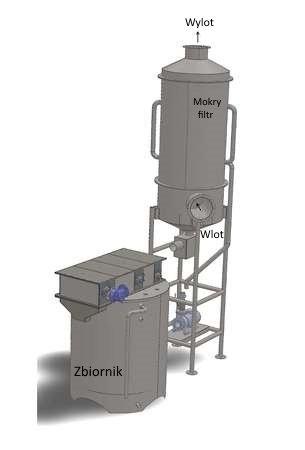 układ filtra mokrego