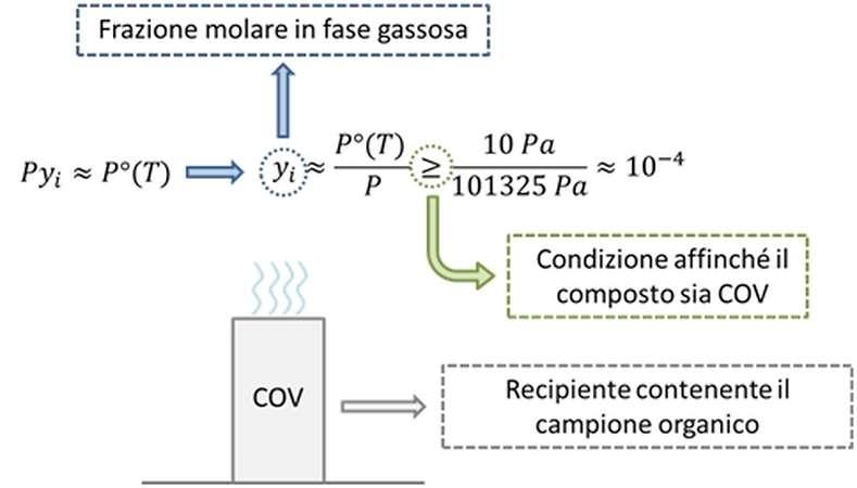 COV Frazione molare in fase gassosa