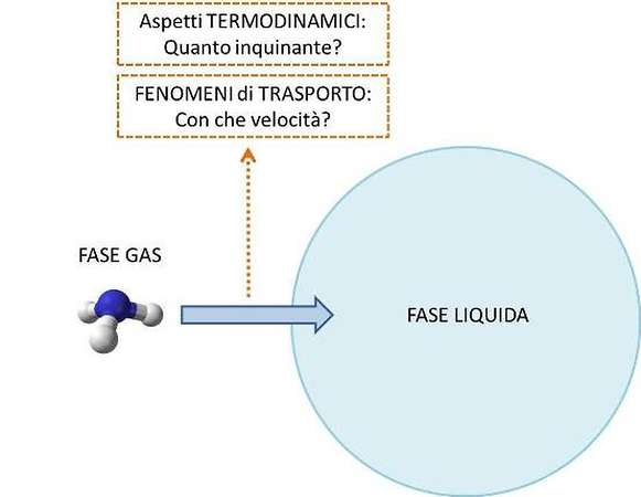 Da fase gassosa a fase liquida
