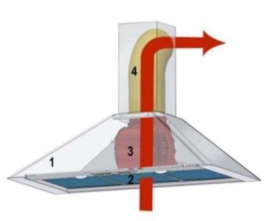 Aspiration hoods structure