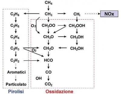 Cinetica combustione metano