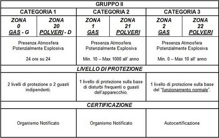 Classificazione ATEX