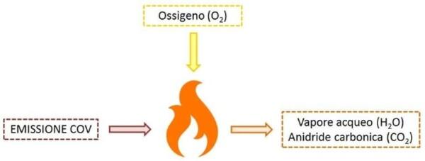 Combustione termica