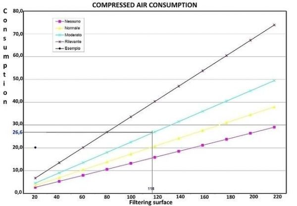 Bag filters: compressed air consuption related to filtration surface