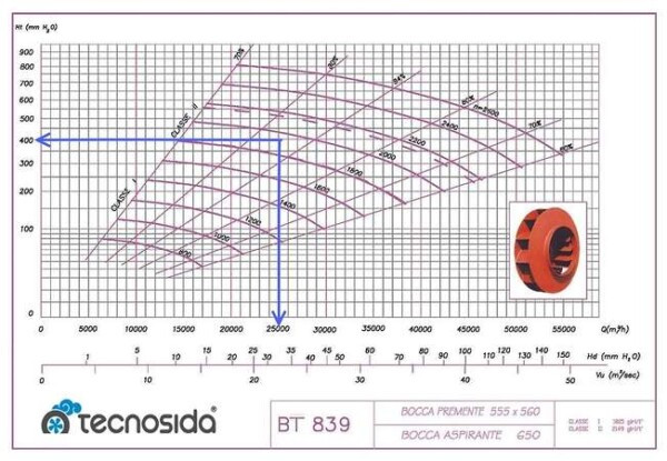 Curva caratteristica portata-pressione ventilatori