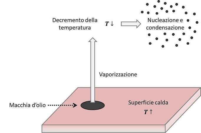 Condensazione nebbie oleose