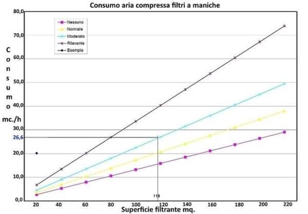 Filtri a maniche: consumo di aria compressa in funzione della superficie filtrante