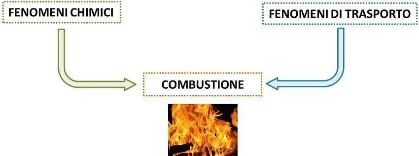Impatto della meccanica del trasporto sulla combustione