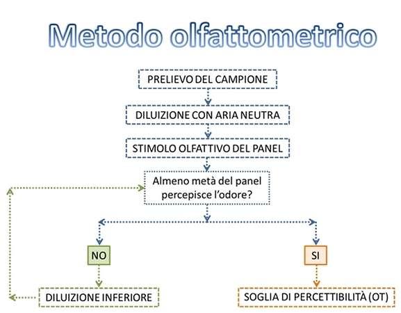 Metodo olfattometrico