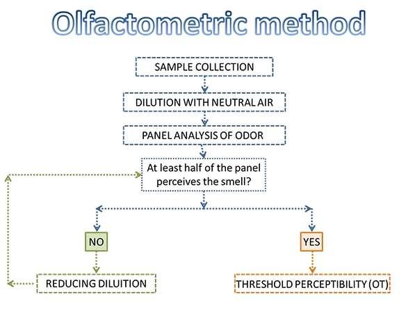 Olfattometric method