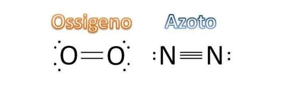 Legame molecole ossigeno e azoto