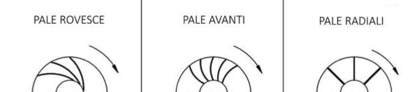 Tipologie di pale ventilatori centrifughi