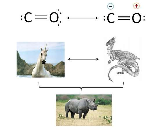 La struttura reale del monossido di carbonio