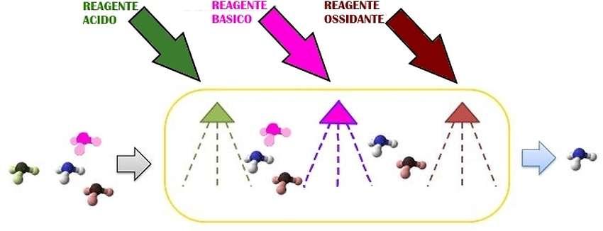 Tipi di reagenti