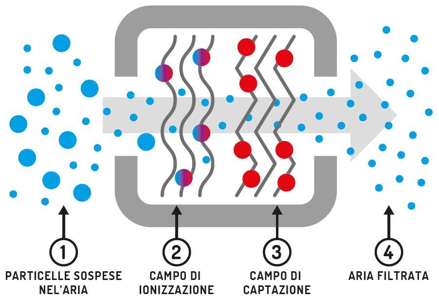 Funzionamento cella elettrostatica