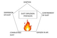 Explosive dust explosion pentagon