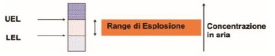 UEL - LEL polveri esplosive